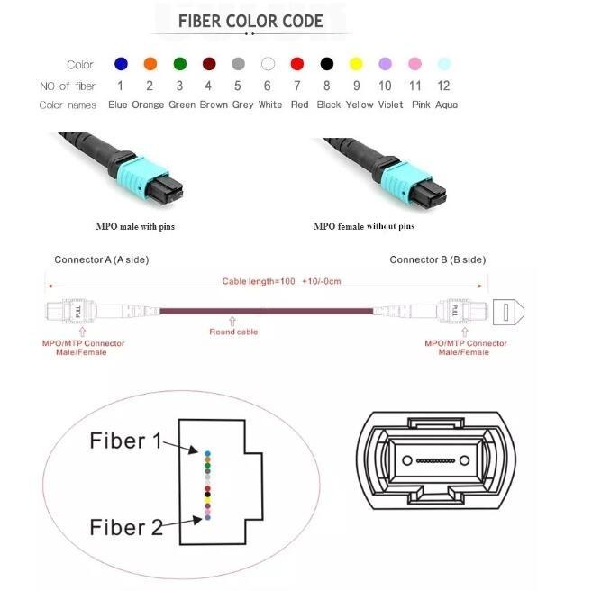 pl30411724 remark - 40G MPO-LC Fiber Breakout Cable Om3 8 core Optic Patch Cord